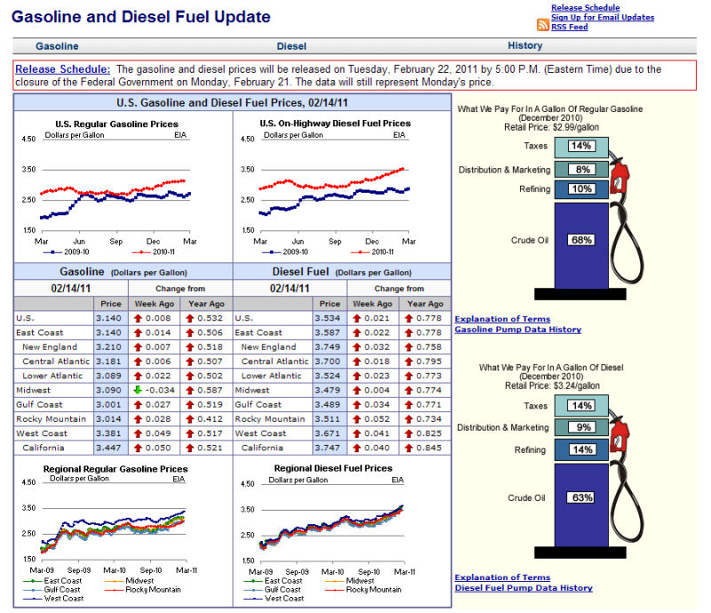 fuel prices USA
